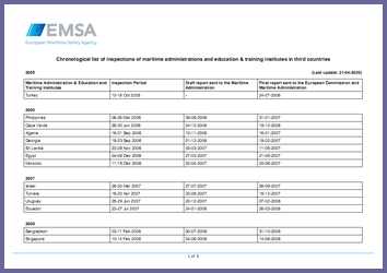 EMSA list of STCW-related inspection visits to non-EU countries (2005–2019)
